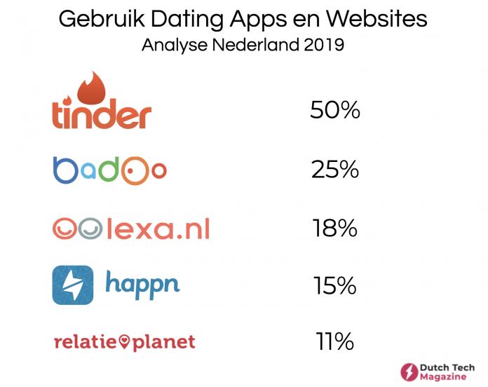Dating-websites versus apps